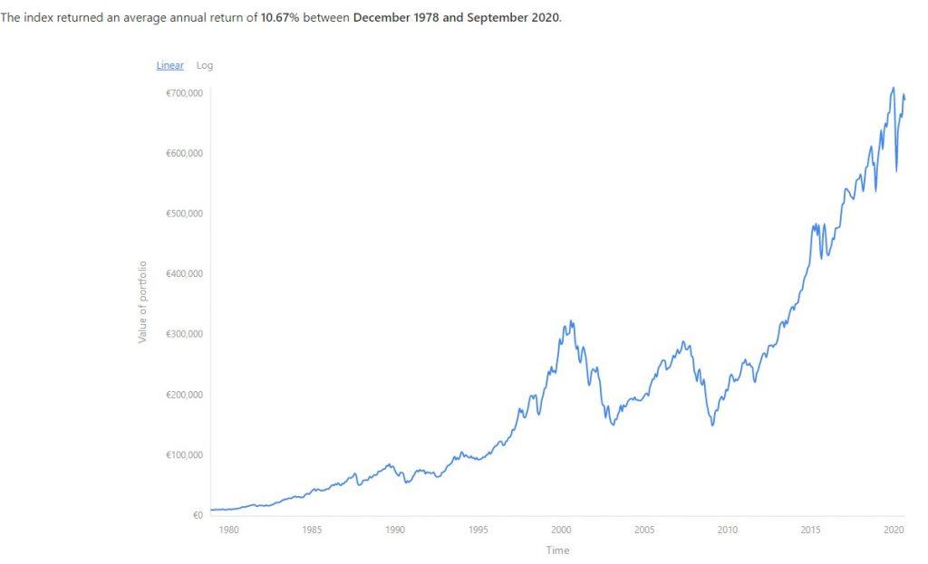 Ritorno medio del MSCI World dal 78 al 2020