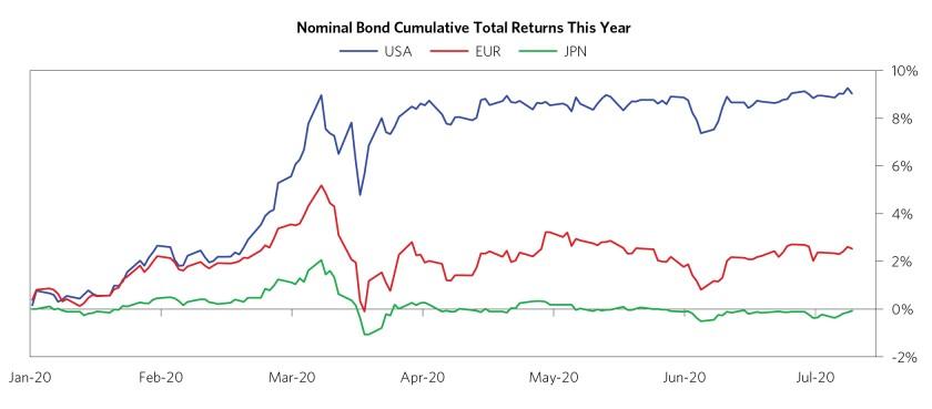 Cumulata rendimenti obbligazioni nel 2020