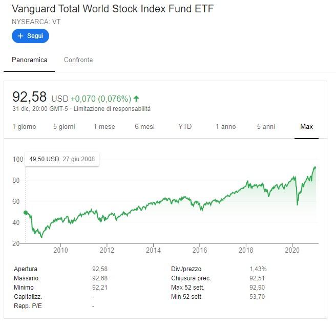 Il Vanguard Total World Stock Index Fund ETF è cresciuto anche nel 2020