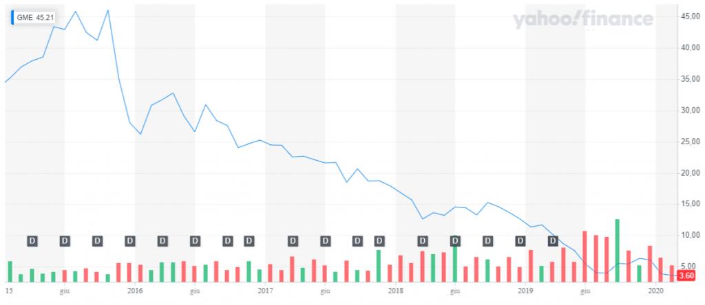 Il declino di Gamestop dai massimi fino ai primi mesi del 2020