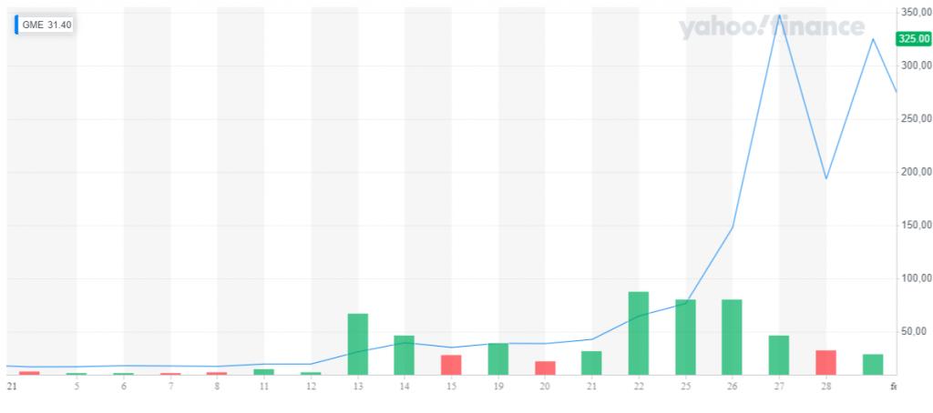 La folle corsa del titolo Gamestop nel mese di gennaio (+1000%)