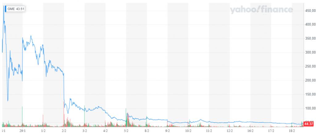 Le prime prese di profitto su Gamestop hanno mostrato la fragilità e il rischio di investire in questo titolo