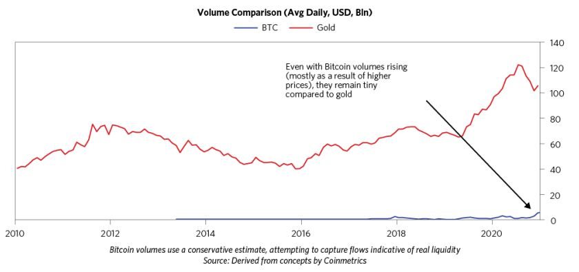 Liquidità scambi Bitcoin vs Oro