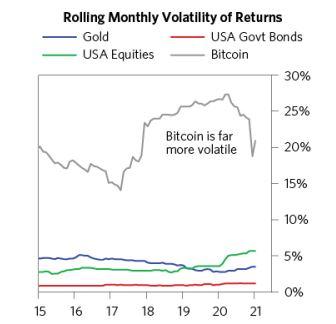 Volatilità Bitcoin a confronto con gli assets finanziari più tradizionali